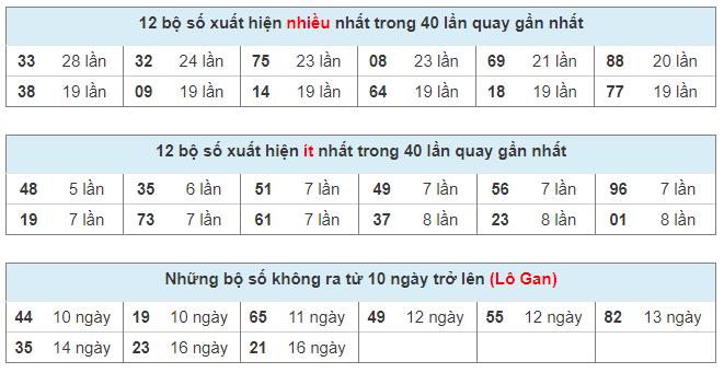 Phân tích, thống kê loto Miền Bắc ngày 20/03/2021