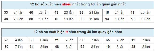 Thống kê XSMB, kết quả miền Bắc nhanh ngày 10/04/2021