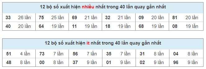 Thống kê XSMB, kết quả miền Bắc nhanh ngày 14/03/2021