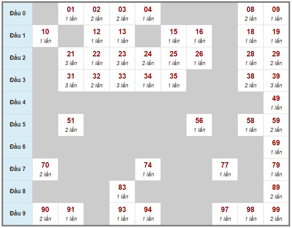 Soi cầu loto 2 nháy miền Bắc ngày 20 tháng 03 năm 2021 thứ bảy