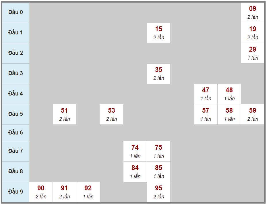 Soi cầu lô 2 nháy XSMB 10/04/2021 bằng cách ghép vị trí các giải