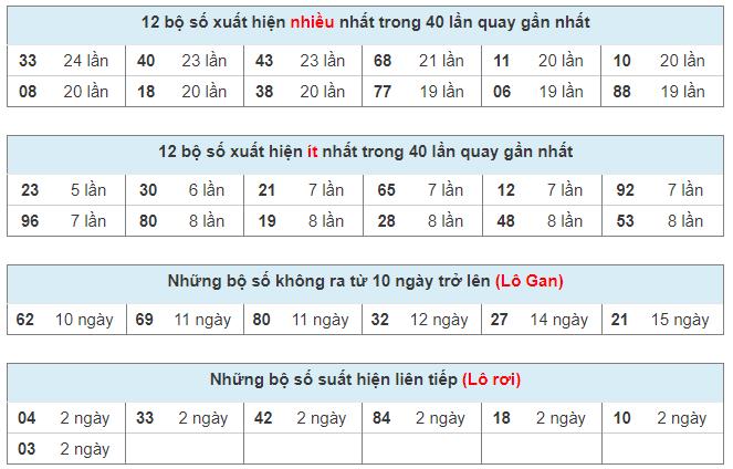Bảng thống kê kết quả xổ số miền Bắc 40 ngày qua tính đến ngày 09/04/2021
