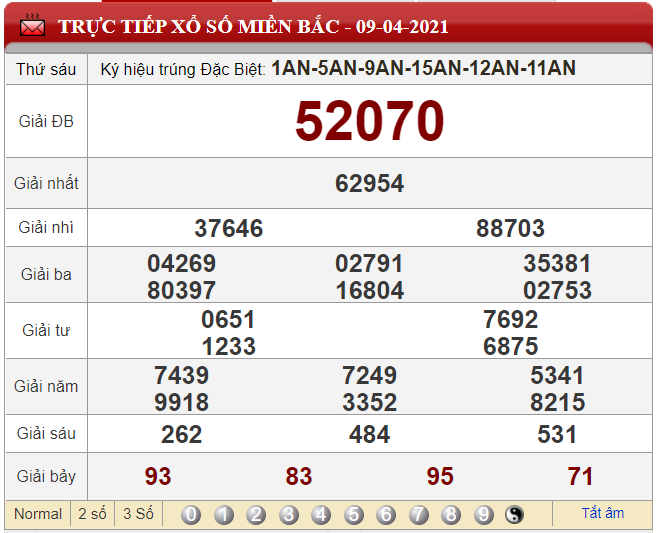 Phân tích XSMB 10/04/2021 dựa vào bảng KQXSMB ngày hôm qua