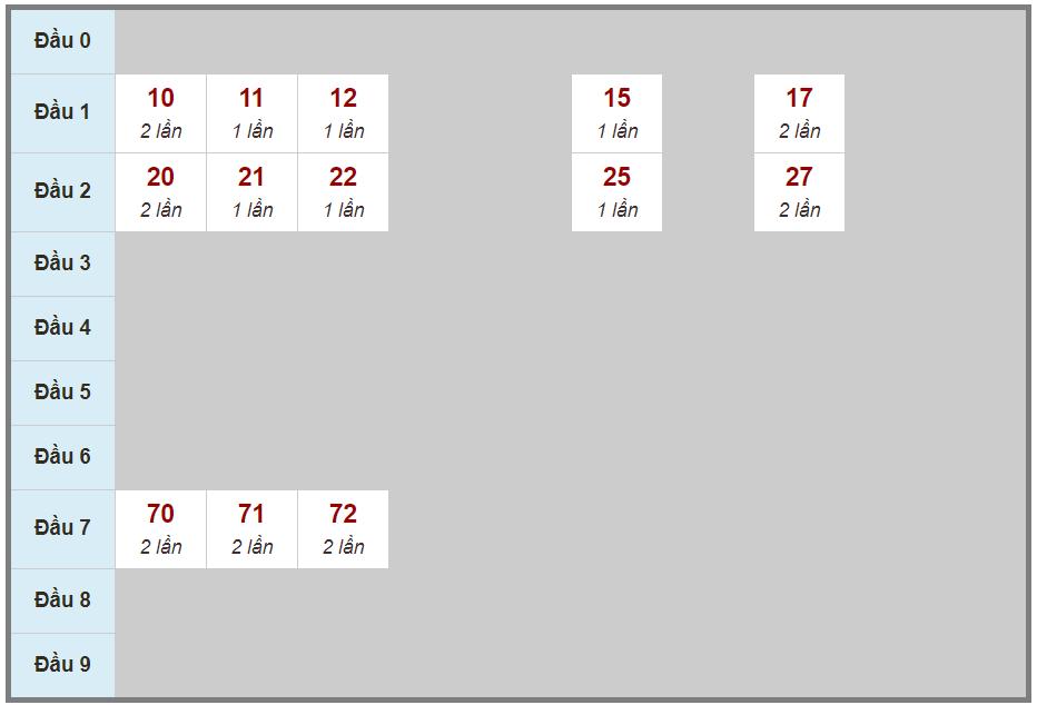 Phân tích, soi cầu lô 2 nháy miền Bắc ngày thứ 2 01/03/2021 hôm nay