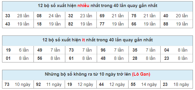 Bảng thống kê kết quả xổ số miền Bắc 40 ngày qua tính đến ngày 22/03/2021