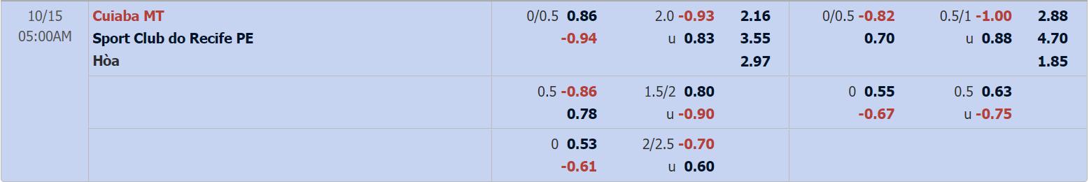 Tỷ lệ kèo Cuiaba vs Sport Recife