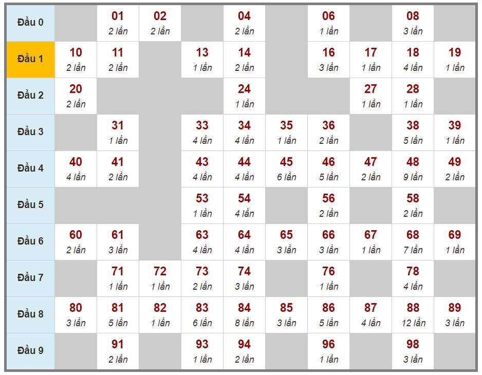 Soi cầu lô 2 nháy XSMB 13/03/2021 bằng cách ghép vị trí các giải