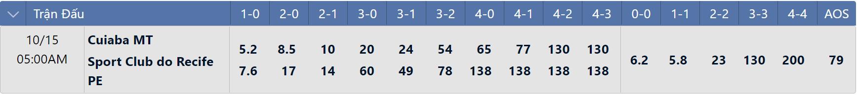 Tỷ lệ tỉ số chính xác Cuiaba vs Sport Recife