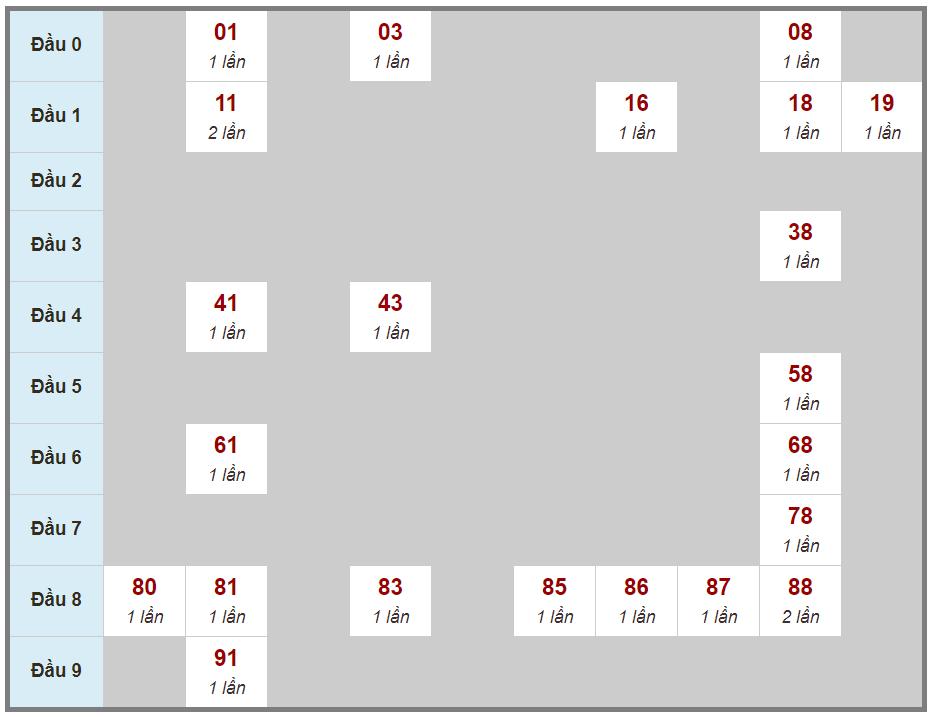 Soi cầu lô 2 nháy XSMB 24/02/2021 bằng cách ghép vị trí các giải