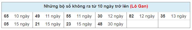 Thống kê các cặp lô gan xổ số Miền Bắc