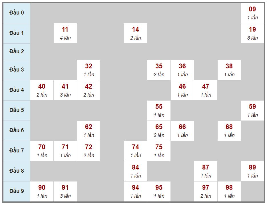 Soi cầu loto 2 nháy miền Bắc ngày 07 tháng 04 năm 2021 thứ tư