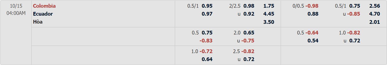 Tỷ lệ kèo Colombia vs Ecuador