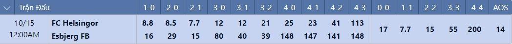 Tỷ lệ tỉ số chính xácHelsingor vs Esbjerg FB
