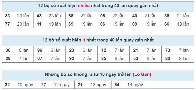 Phân tích, thống kê loto Miền Bắc ngày 07/04/2021