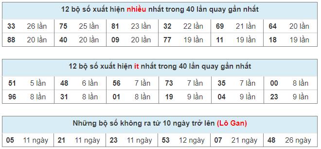 Thống kê bộ số lô tô Miền Bắc, KQXS 15/03/2021 hôm nay