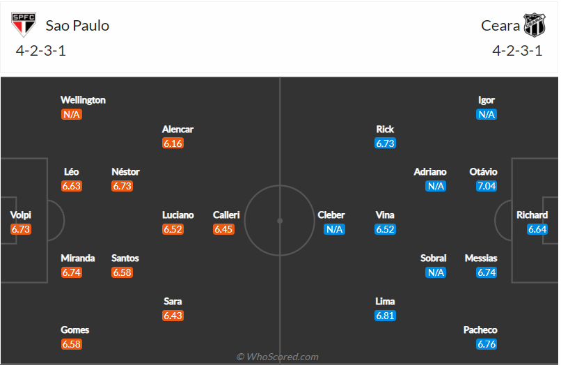 Đội hình dự kiến Sao Paulo vs Ceara