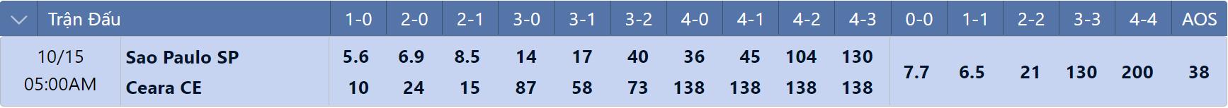 Tỷ lệ tỉ số chính xác Sao Paulo vs Ceara