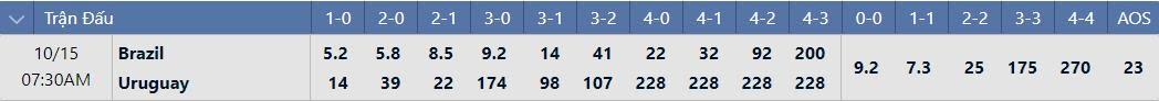 Tỷ lệ tỉ số chính xácBrazil vs Uruguay