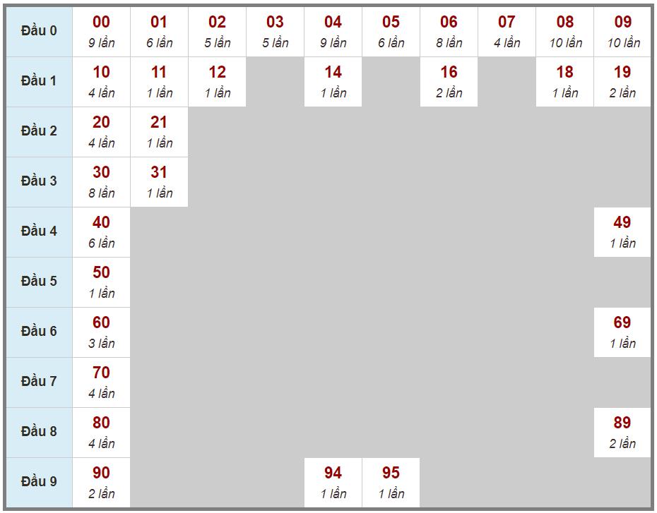 Phân tích, soi cầu đặc biệt chạm tổng ngày 21/03/2021