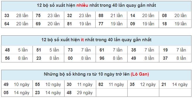 Thống kê tần suất lô tô xổ số miền Bắc ngày 18 tháng 03 năm 2021