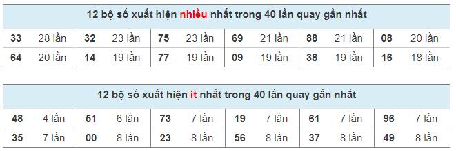 Thống kê cặp số Miền Bắc trong 40 ngày quay thưởng