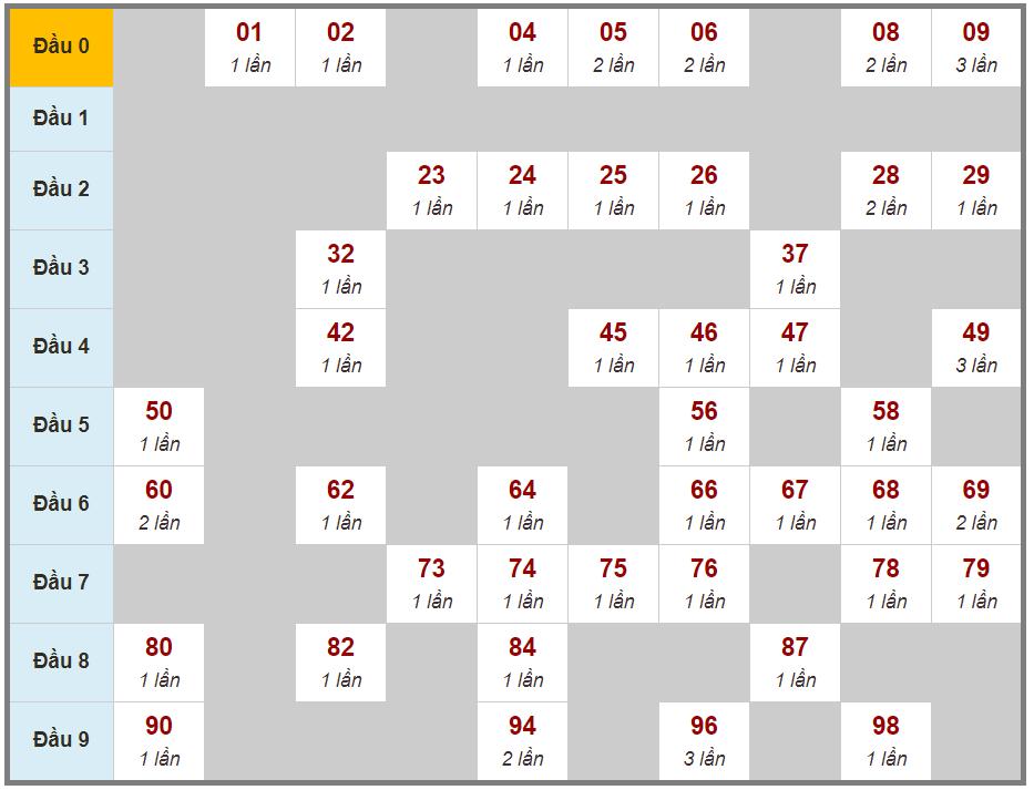 Soi cầu lô 2 nháy XSMB 09/04/2021 bằng cách ghép vị trí các giải
